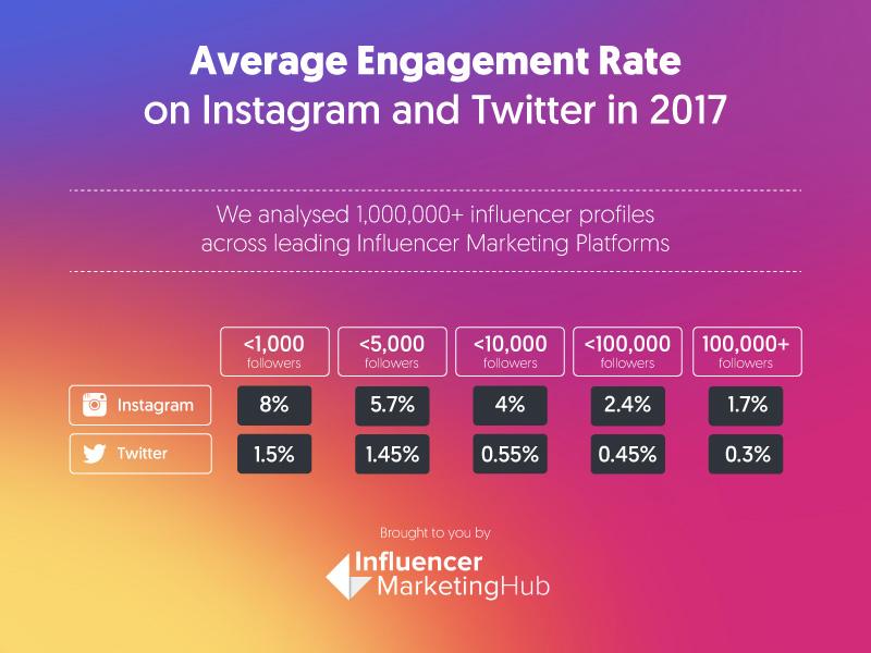 5 motivi per non comprare followers su Instagram 1