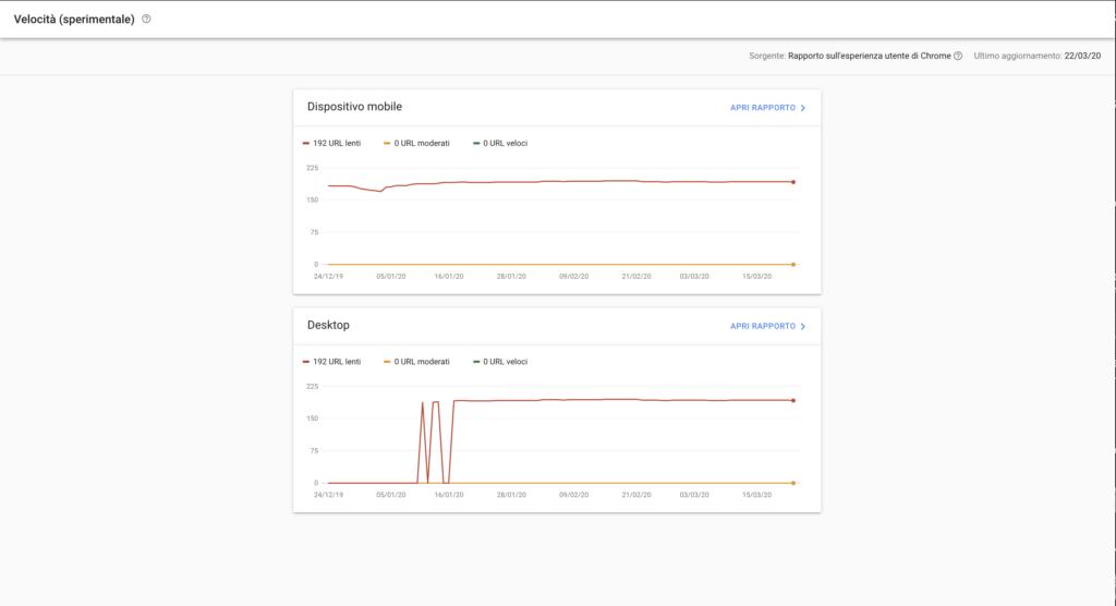 Velocità di caricamento Search Console
