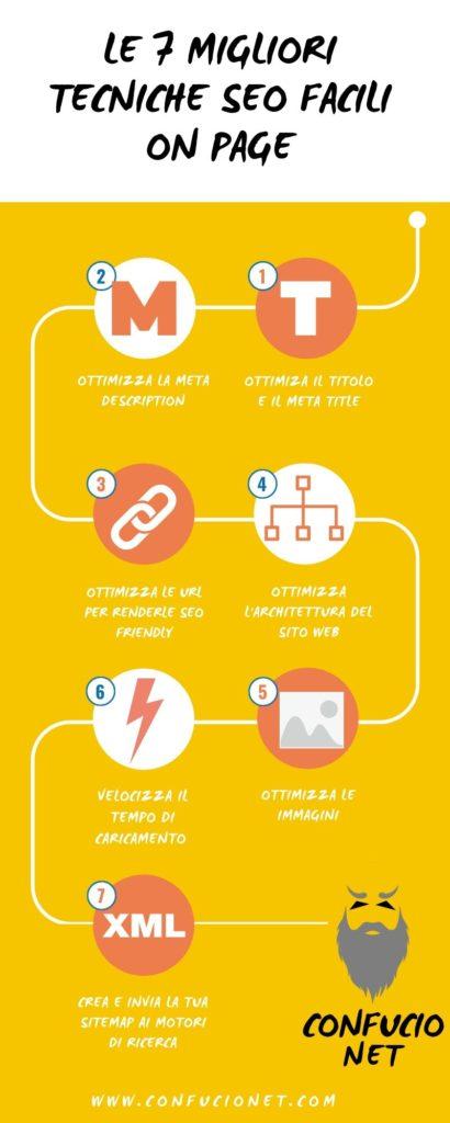 Infografica Tecniche SEO On Page