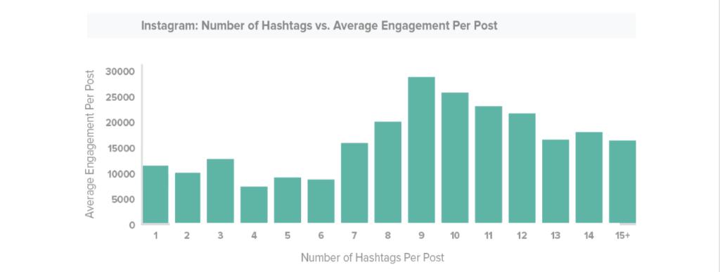 Numero Hashtags per post Instagram