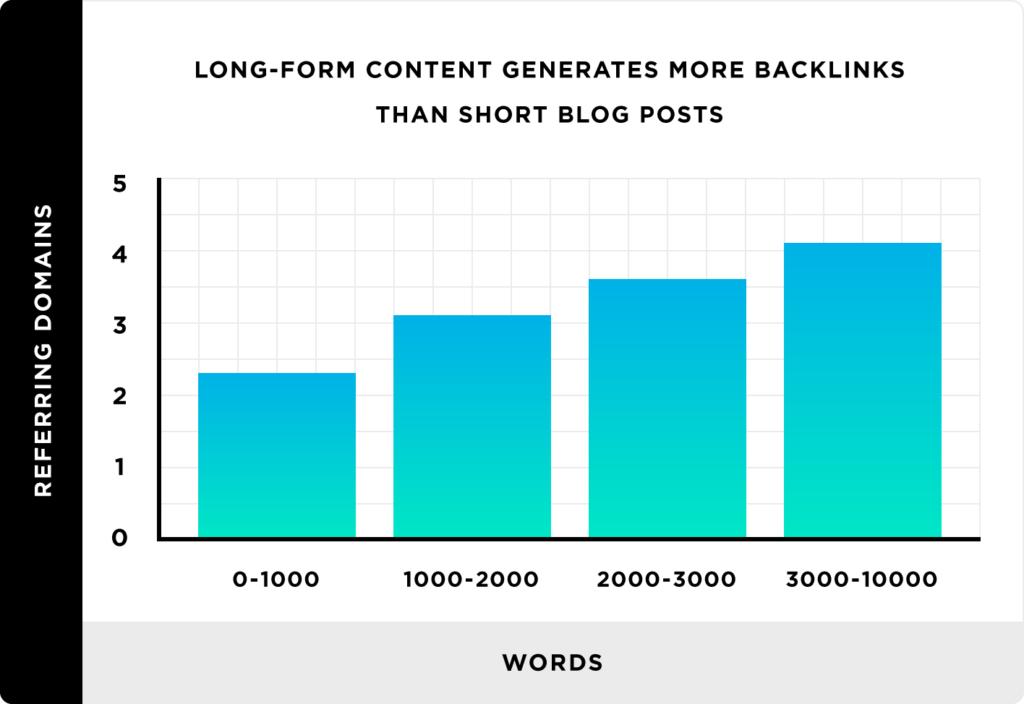 i contenuti di forma lunga generano più backlink rispetto ai post di blog brevi