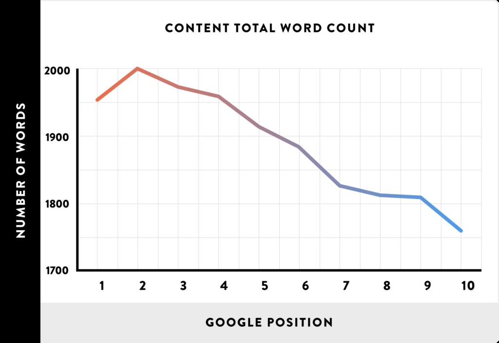 posizionamento google content marketing seo