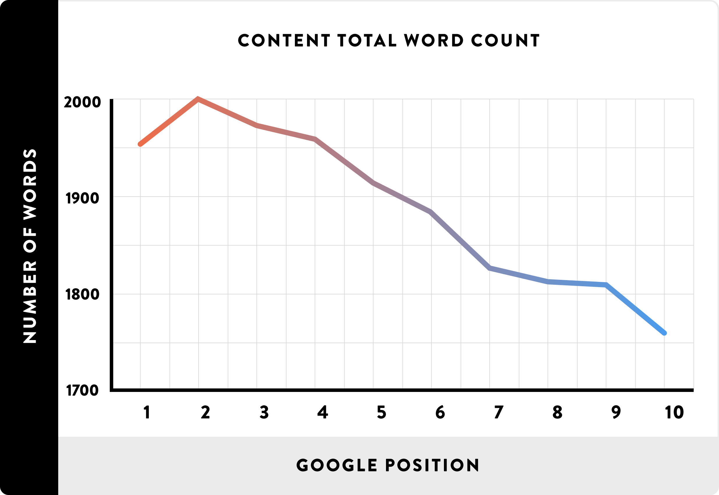 posizionamento google content marketing seo