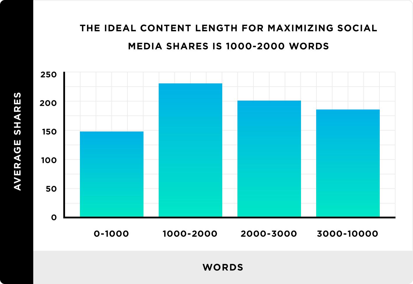 lunghezza ideale per massimizzare le condivisioni sui social media