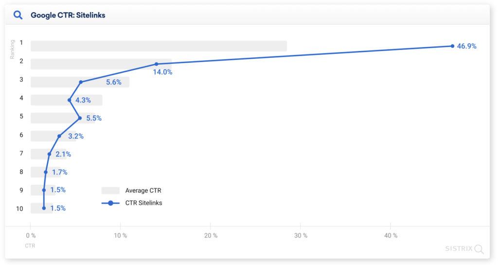 Google CTR SERP con sitelink