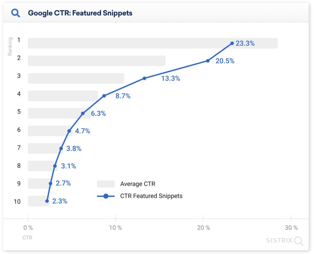 Il CTR medio in prima posizione su Google è del 28,5% - Studio lo dimostra 2