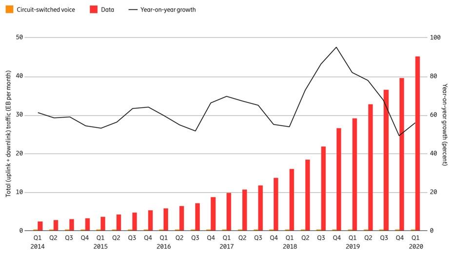 Il traffico dati sulla rete mobile primo trimestre del 2020.
