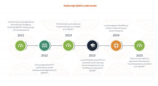 obiettivi di Big Data Innovation Group a medio termine